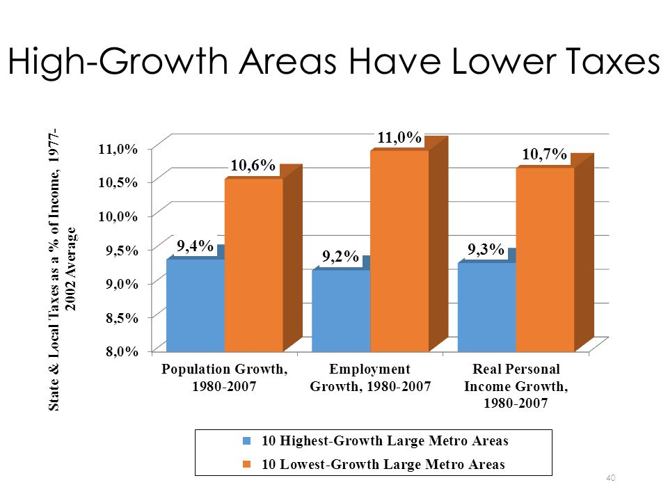High-Growth Areas Have Lower Taxes 40