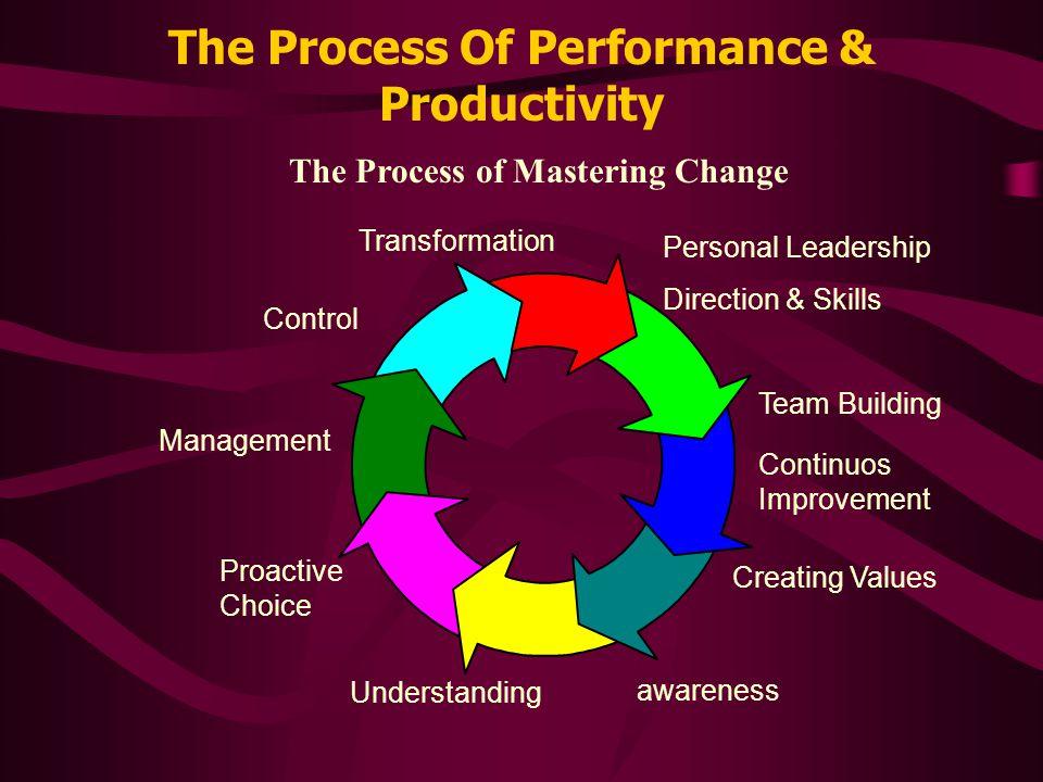 Process of Improving Human Productivity & Management Skills By Syed Imtiaz Hussain