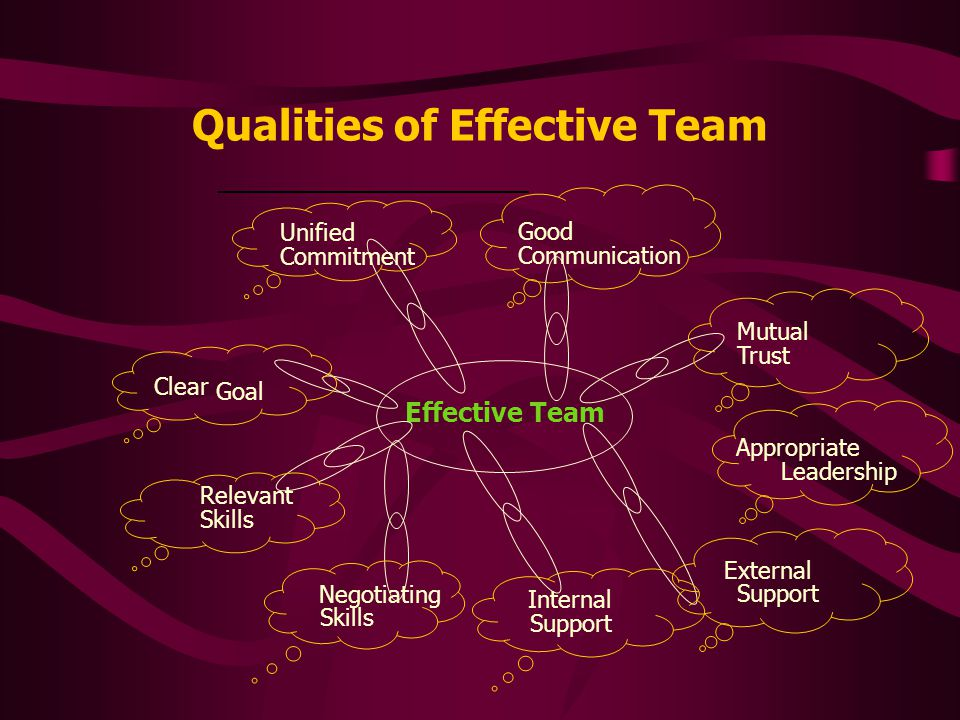 Group Team Group consists of peopleTeam also consists of people Interaction is necessary among its members Interaction is a must among the members of