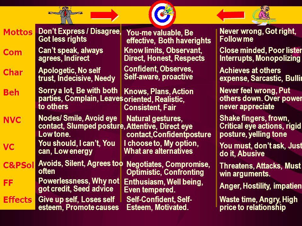 Individual Attitudes