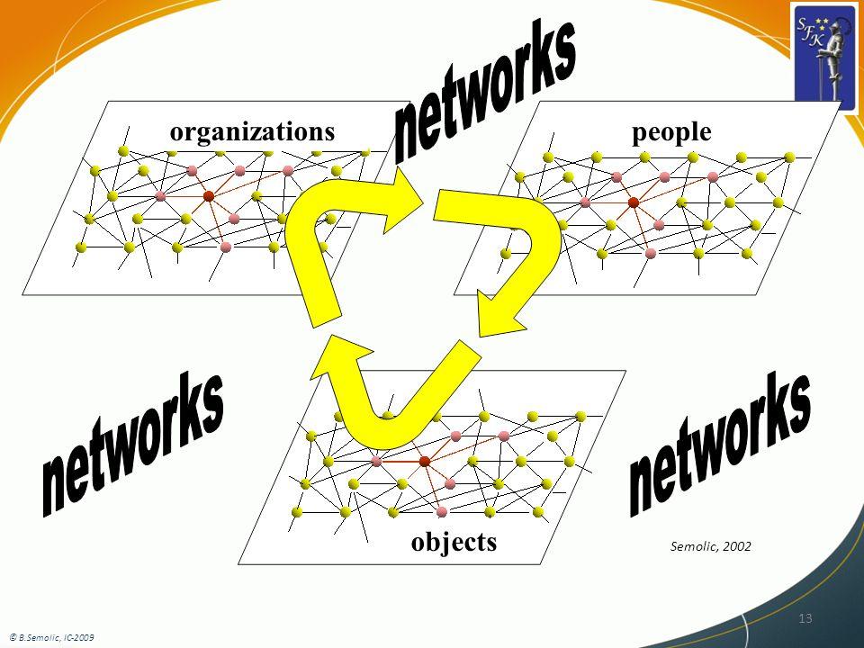 13 objects peopleorganizations Semolic, 2002 © B.Semolic, IC-2009