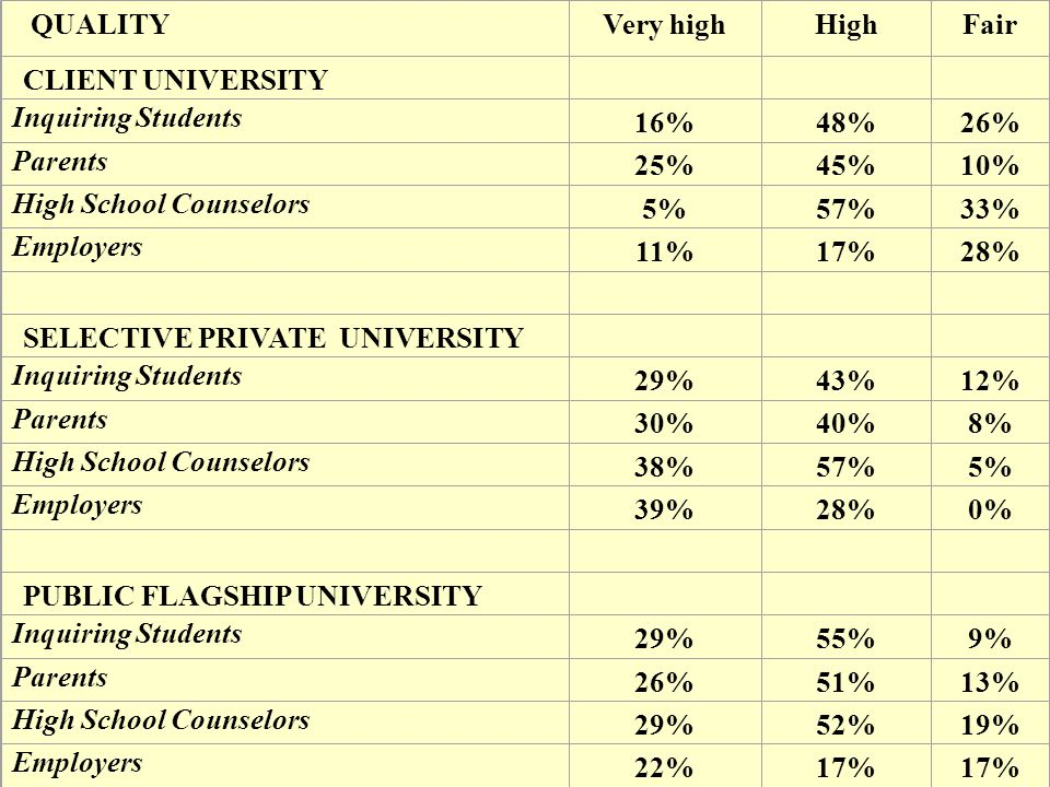 QUALITYVery highHighFair CLIENT UNIVERSITY Inquiring Students 16%48%26% Parents 25%45%10% High School Counselors 5%57%33% Employers 11%17%28% SELECTIVE PRIVATE UNIVERSITY Inquiring Students 29%43%12% Parents 30%40%8% High School Counselors 38%57%5% Employers 39%28%0% PUBLIC FLAGSHIP UNIVERSITY Inquiring Students 29%55%9% Parents 26%51%13% High School Counselors 29%52%19% Employers 22%17%
