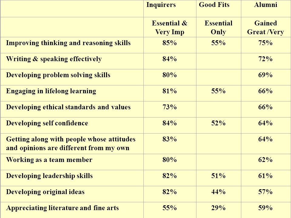 InquirersGood FitsAlumni Essential & Very Imp Essential Only Gained Great /Very Improving thinking and reasoning skills85%55%75% Writing & speaking effectively84% 72% Developing problem solving skills80% 69% Engaging in lifelong learning81%55%66% Developing ethical standards and values73% 66% Developing self confidence84%52%64% Getting along with people whose attitudes and opinions are different from my own 83% 64% Working as a team member80% 62% Developing leadership skills82%51%61% Developing original ideas82%44%57% Appreciating literature and fine arts55%29%59%