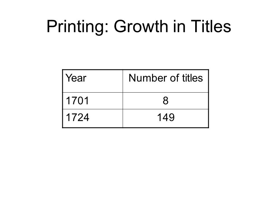 Printing: Growth in Titles YearNumber of titles 17018 1724149