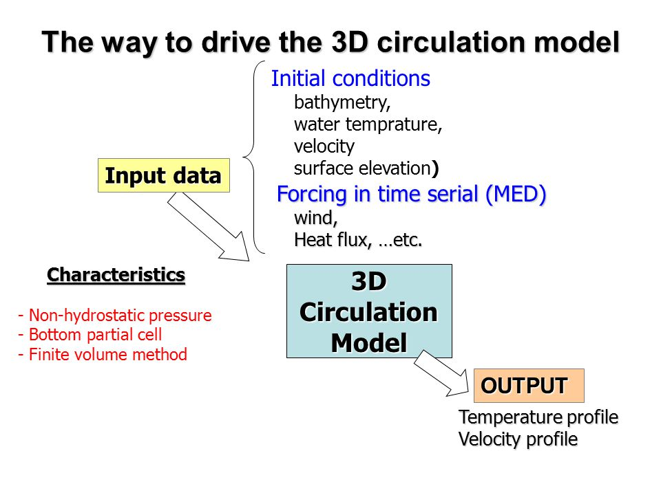 The way to drive the 3D circulation model 3DCirculationModel Input data Initial conditions bathymetry, water temprature, velocity surface elevation) T