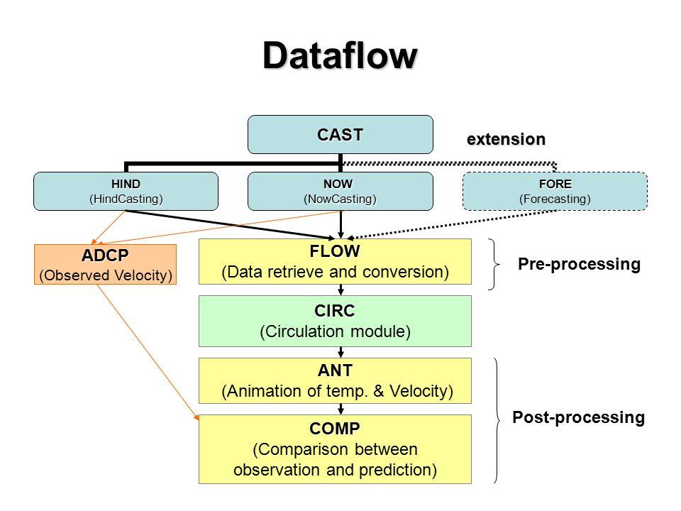 FLOW (Data retrieve and conversion) DataflowCAST HIND(HindCasting)NOW NowCasting) (NowCasting)FORE (Forecasting)extension CIRC (Circulation module) ANT (Animation of temp.