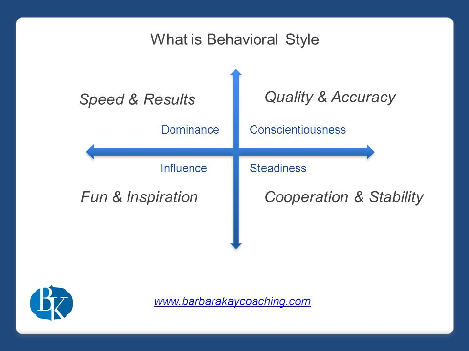 DominanceConscientiousness InfluenceSteadiness Speed & Results Quality & Accuracy Fun & InspirationCooperation & Stability www.barbarakaycoaching.com What is Behavioral Style