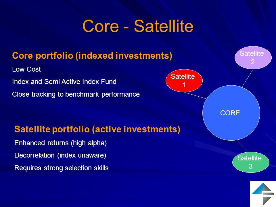 Core - Satellite CORE Satellite 1 Satellite 3 Satellite 2 Core portfolio (indexed investments) Low Cost Index and Semi Active Index Fund Close tracking to benchmark performance Satellite portfolio (active investments) Enhanced returns (high alpha) Decorrelation (index unaware) Requires strong selection skills
