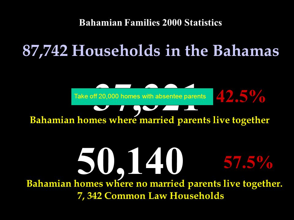 Bahamian Families 2000 Statistics 37,321 Bahamian homes where married parents live together 50,140 Bahamian homes where no married parents live together.