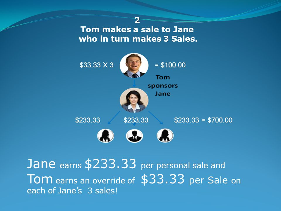 2 Tom makes a sale to Jane who in turn makes 3 Sales.