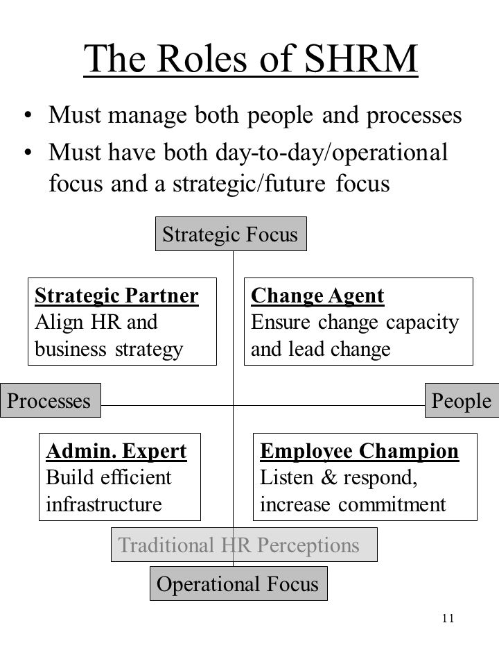 11 The Roles of SHRM Must manage both people and processes Must have both day-to-day/operational focus and a strategic/future focus Strategic Focus Op
