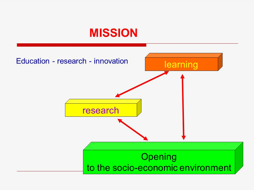 research learning Opening to the socio-economic environment MISSION Education - research - innovation