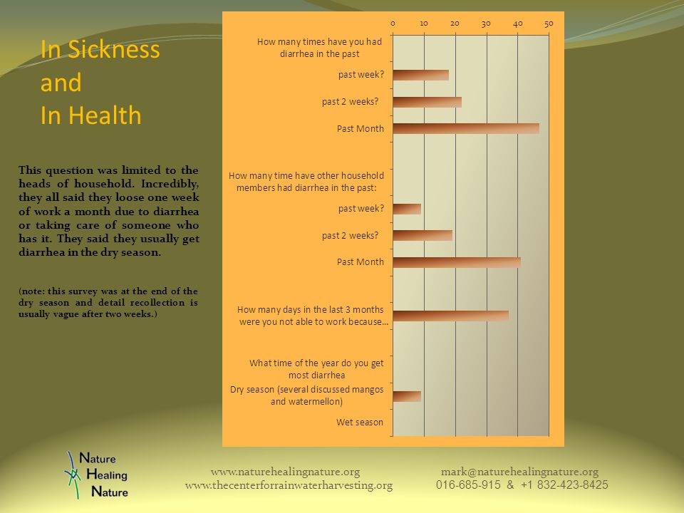 In Sickness and In Health www.naturehealingnature.org mark@naturehealingnature.org www.thecenterforrainwaterharvesting.org 016-685-915 & +1 832-423-8425 This question was limited to the heads of household.