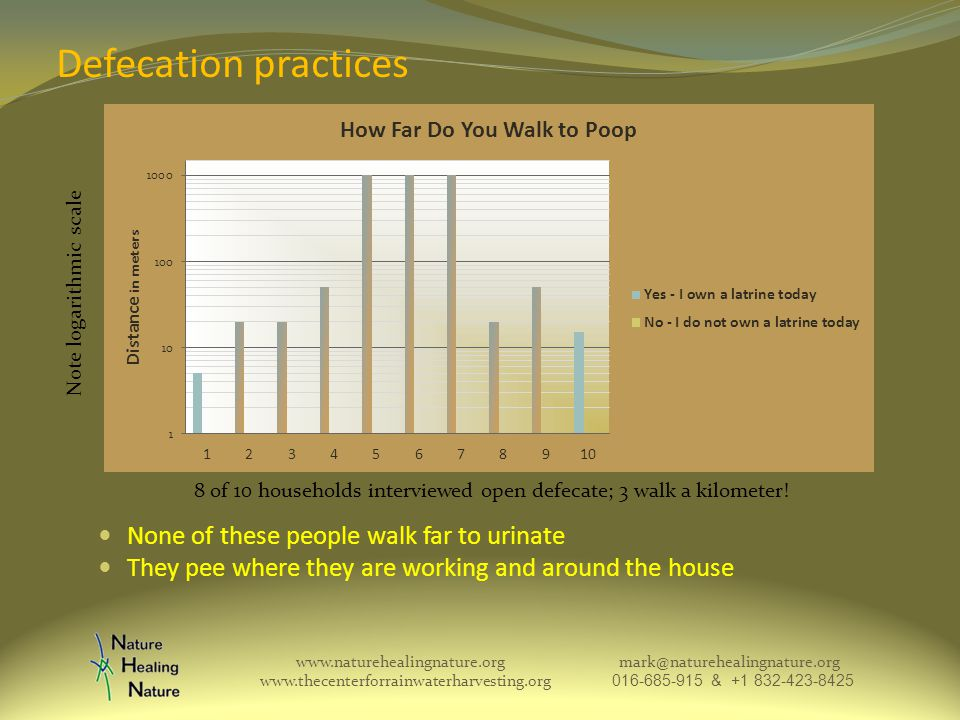 Defecation practices None of these people walk far to urinate They pee where they are working and around the house www.naturehealingnature.org mark@naturehealingnature.org www.thecenterforrainwaterharvesting.org 016-685-915 & +1 832-423-8425 Note logarithmic scale 8 of 10 households interviewed open defecate; 3 walk a kilometer!