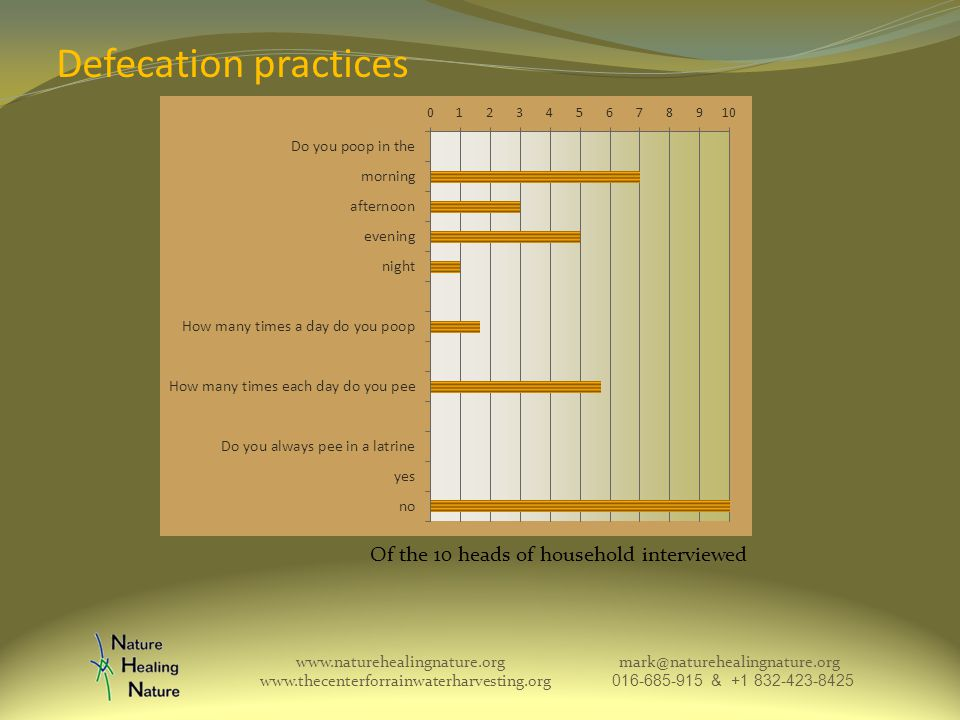 Defecation practices www.naturehealingnature.org mark@naturehealingnature.org www.thecenterforrainwaterharvesting.org 016-685-915 & +1 832-423-8425 Of the 10 heads of household interviewed
