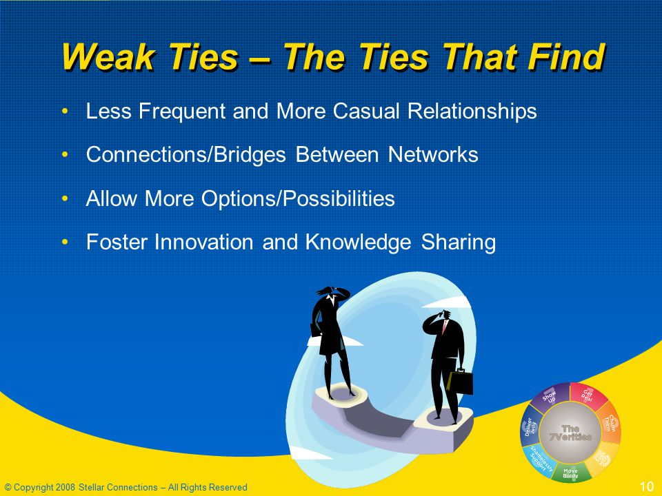 © Copyright 2008 Stellar Connections – All Rights Reserved 10 Weak Ties – The Ties That Find Less Frequent and More Casual Relationships Connections/Bridges Between Networks Allow More Options/Possibilities Foster Innovation and Knowledge Sharing