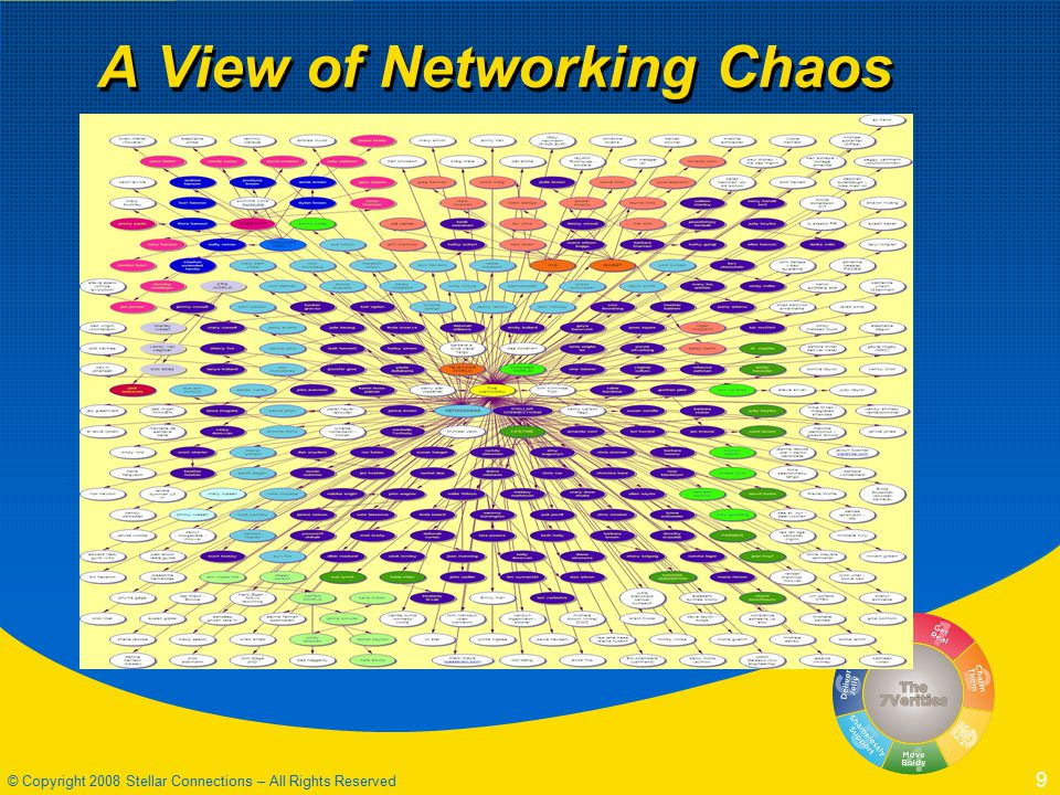 © Copyright 2008 Stellar Connections – All Rights Reserved 9 A View of Networking Chaos