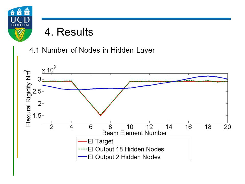 4. Results 4.1 Number of Nodes in Hidden Layer