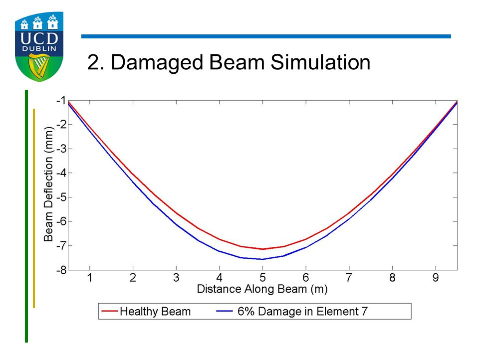 2. Damaged Beam Simulation