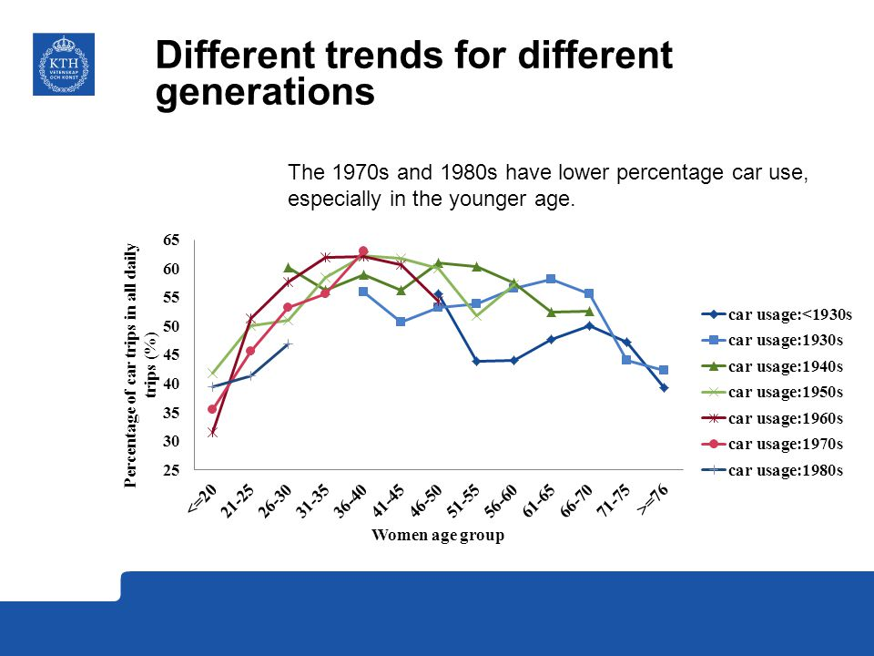 Different trends for different generations The 1970s and 1980s have lower percentage car use, especially in the younger age.