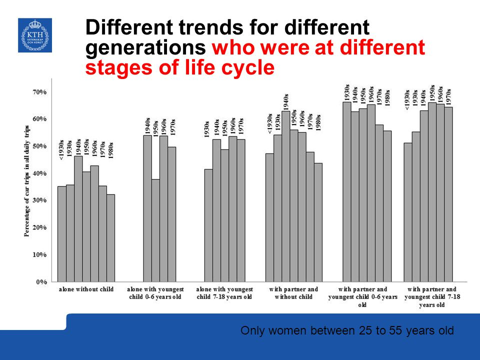 Different trends for different generations who were at different stages of life cycle Only women between 25 to 55 years old