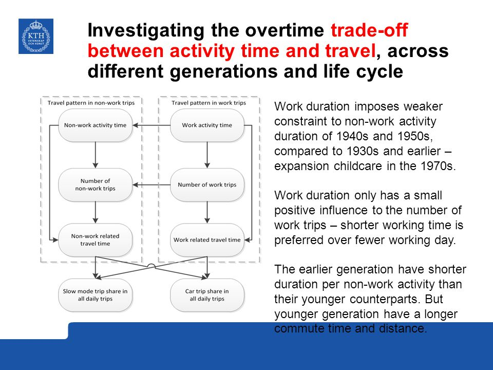 Investigating the overtime trade-off between activity time and travel, across different generations and life cycle Work duration imposes weaker constraint to non-work activity duration of 1940s and 1950s, compared to 1930s and earlier – expansion childcare in the 1970s.