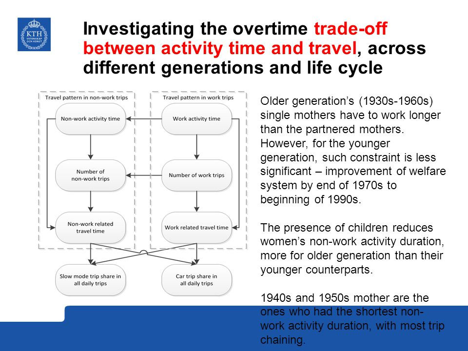 Investigating the overtime trade-off between activity time and travel, across different generations and life cycle Older generation's (1930s-1960s) single mothers have to work longer than the partnered mothers.