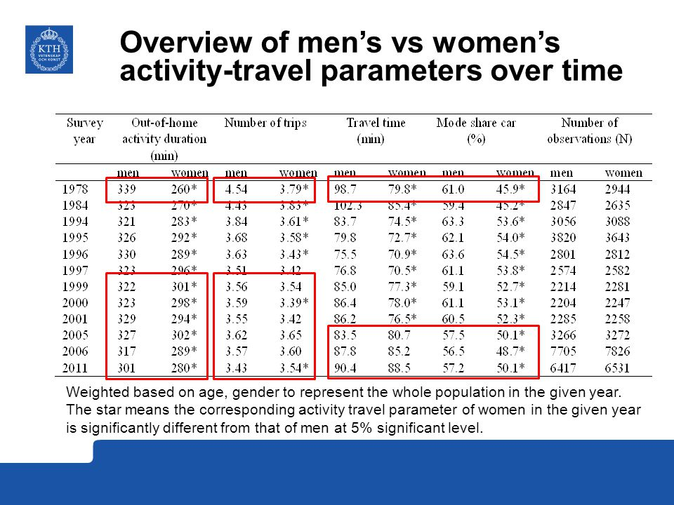 Overview of men's vs women's activity-travel parameters over time Weighted based on age, gender to represent the whole population in the given year.