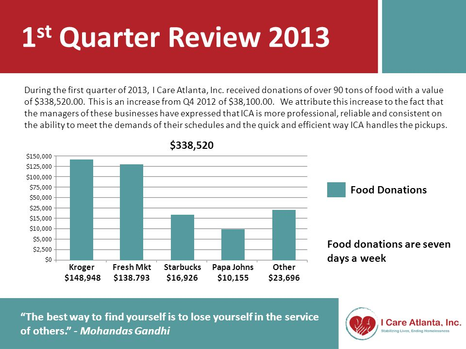 1 st Quarter Review 2013 ICA has increased its reach to providing daily deliveries to several facilities in need.