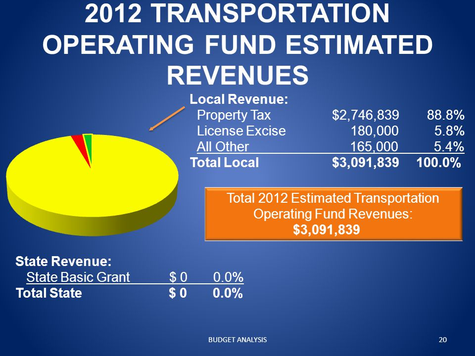 2012 TRANSPORTATION OPERATING FUND ESTIMATED REVENUES Local Revenue: Property Tax$2,746,83988.8% License Excise 180,000 5.8% All Other 165,000 5.4% Total Local$3,091,839 100.0% Total 2012 Estimated Transportation Operating Fund Revenues: $3,091,839 State Revenue: State Basic Grant $ 0 0.0% Total State $ 0 0.0% BUDGET ANALYSIS20