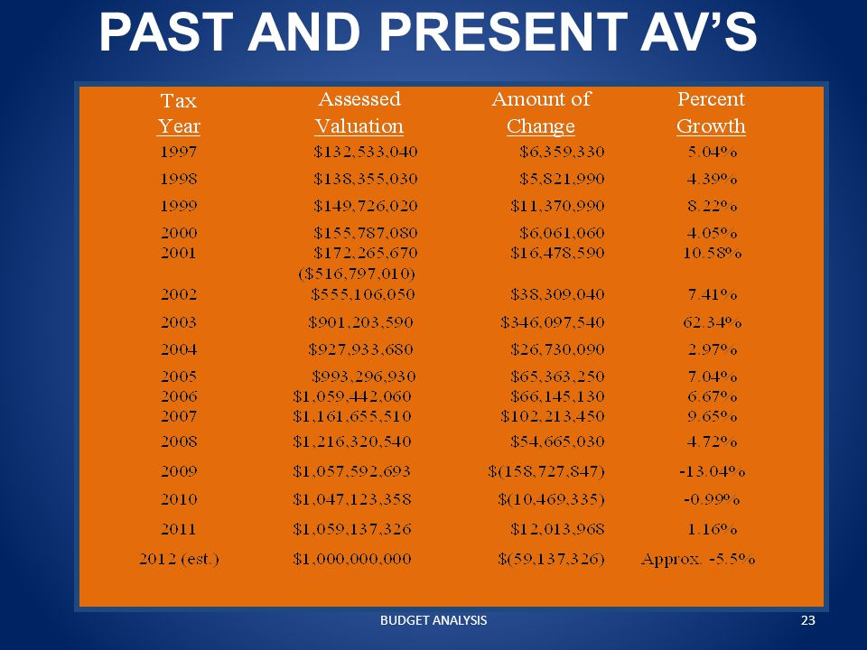 PAST AND PRESENT AV'S BUDGET ANALYSIS23