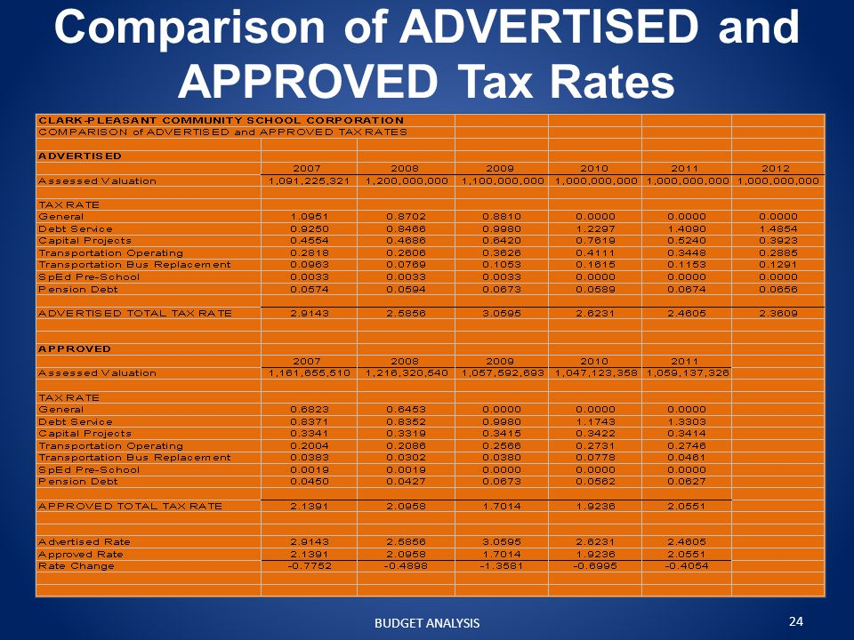 Comparison of ADVERTISED and APPROVED Tax Rates BUDGET ANALYSIS 24