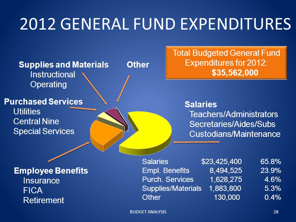 2012 GENERAL FUND EXPENDITURES Salaries Teachers/Administrators Secretaries/Aides/Subs Custodians/Maintenance OtherSupplies and Materials Instructional Operating Employee Benefits Insurance FICA Retirement Purchased Services Utilities Central Nine Special Services Total Budgeted General Fund Expenditures for 2012: $35,562,000 Salaries$23,425,40065.8% Empl.
