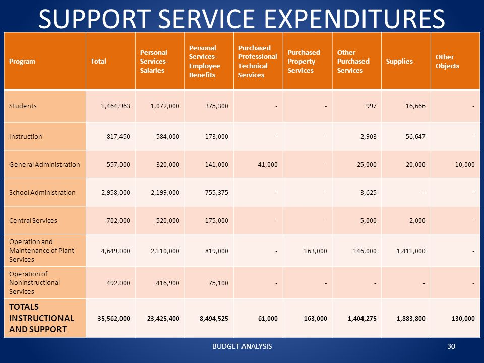 SUPPORT SERVICE EXPENDITURES ProgramTotal Personal Services- Salaries Personal Services- Employee Benefits Purchased Professional Technical Services Purchased Property Services Other Purchased Services Supplies Other Objects Students1,464,9631,072,000375,300--99716,666- Instruction817,450584,000173,000--2,90356,647- General Administration557,000320,000141,00041,000-25,00020,00010,000 School Administration2,958,0002,199,000755,375--3,625-- Central Services702,000520,000175,000--5,0002,000- Operation and Maintenance of Plant Services 4,649,0002,110,000819,000-163,000146,0001,411,000- Operation of Noninstructional Services 492,000416,90075,100----- TOTALS INSTRUCTIONAL AND SUPPORT 35,562,00023,425,4008,494,52561,000163,0001,404,2751,883,800130,000 BUDGET ANALYSIS30