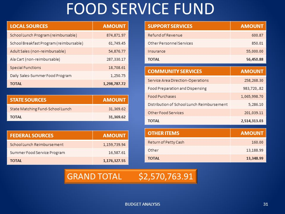 FOOD SERVICE FUND LOCAL SOURCESAMOUNT School Lunch Program (reimbursable)874,871.97 School Breakfast Program (reimbursable)61,749.45 Adult Sales (non-reimbursable)54,876.77 Ala Cart (non-reimbursable)287,330.17 Special Functions18,708.61 Daily Sales-Summer Food Program1,250.75 TOTAL1,298,787.72 STATE SOURCESAMOUNT State Matching Fund-School Lunch31,369.62 TOTAL31,369.62 FEDERAL SOURCESAMOUNT School Lunch Reimbursement1,159,739.94 Summer Food Service Program16,587.61 TOTAL1,176,327.55 OTHER ITEMSAMOUNT Return of Petty Cash160.00 Other13,188.99 TOTAL13,348.99 SUPPORT SERVICESAMOUNT Refund of Revenue600.87 Other Personnel Services850.01 Insurance55,000.00 TOTAL56,450.88 COMMUNITY SERVICESAMOUNT Service Area Direction-Operations258,268.30 Food Preparation and Dispensing983,720,.82 Food Purchases1,065,998.70 Distribution of School Lunch Reimbursement5,286.10 Other Food Services201,039.11 TOTAL2,514,313.03 GRAND TOTAL $2,570,763.91 BUDGET ANALYSIS31