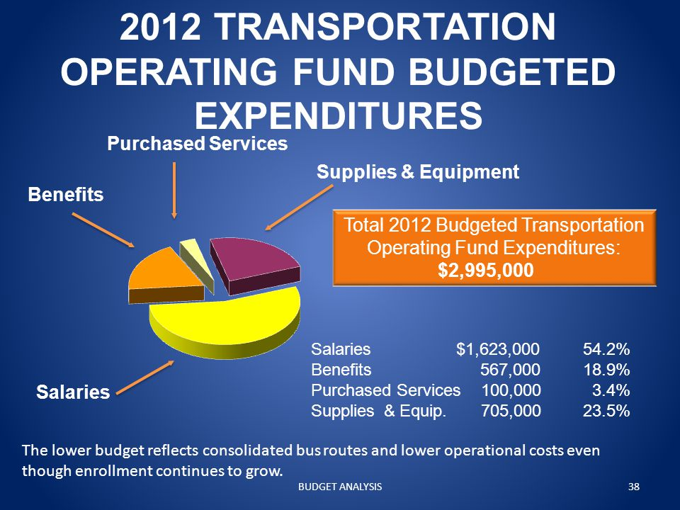 2012 TRANSPORTATION OPERATING FUND BUDGETED EXPENDITURES Salaries Supplies & Equipment Benefits Purchased Services Total 2012 Budgeted Transportation Operating Fund Expenditures: $2,995,000 Salaries $1,623,00054.2% Benefits 567,00018.9% Purchased Services 100,000 3.4% Supplies & Equip.