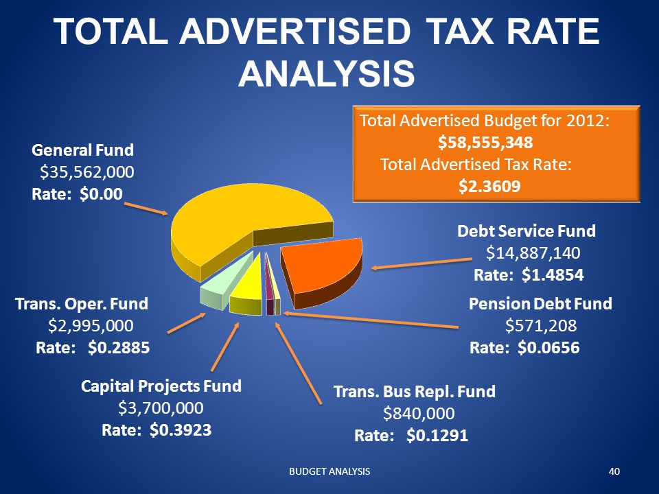 TOTAL ADVERTISED TAX RATE ANALYSIS General Fund $35,562,000 Rate: $0.00 Trans.