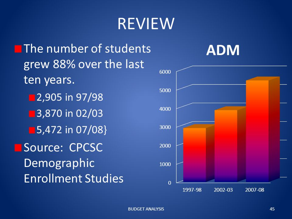 REVIEW The number of students grew 88% over the last ten years.