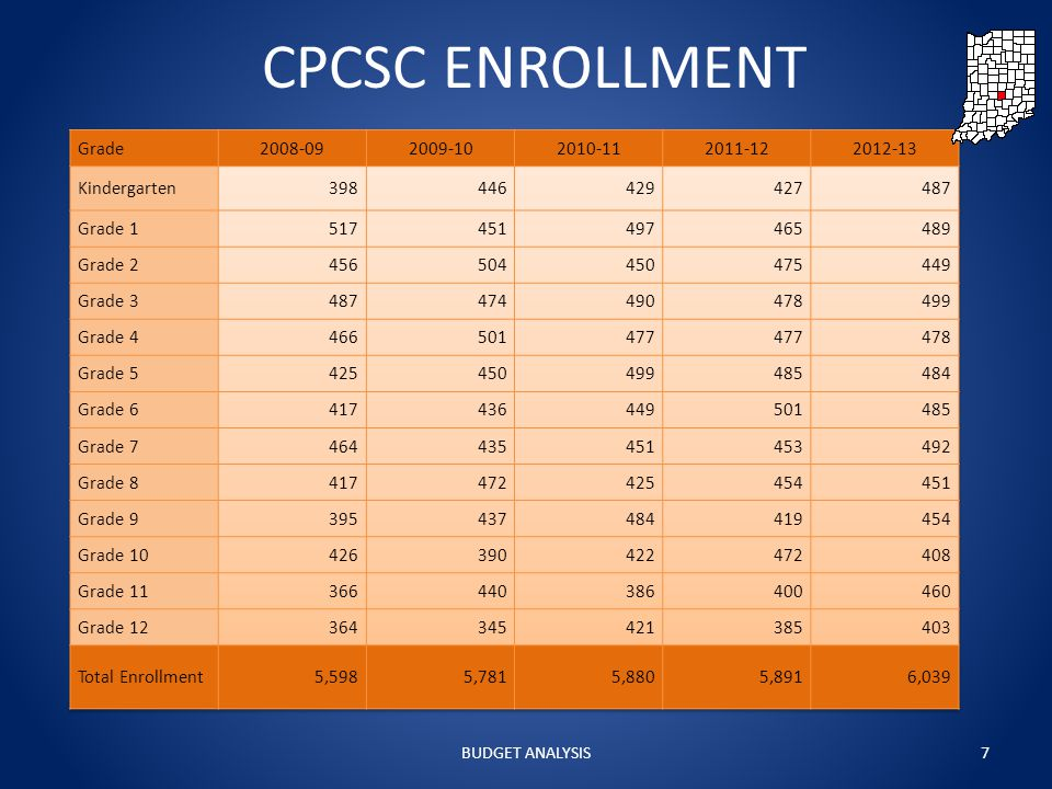 CPCSC ENROLLMENT BUDGET ANALYSIS7