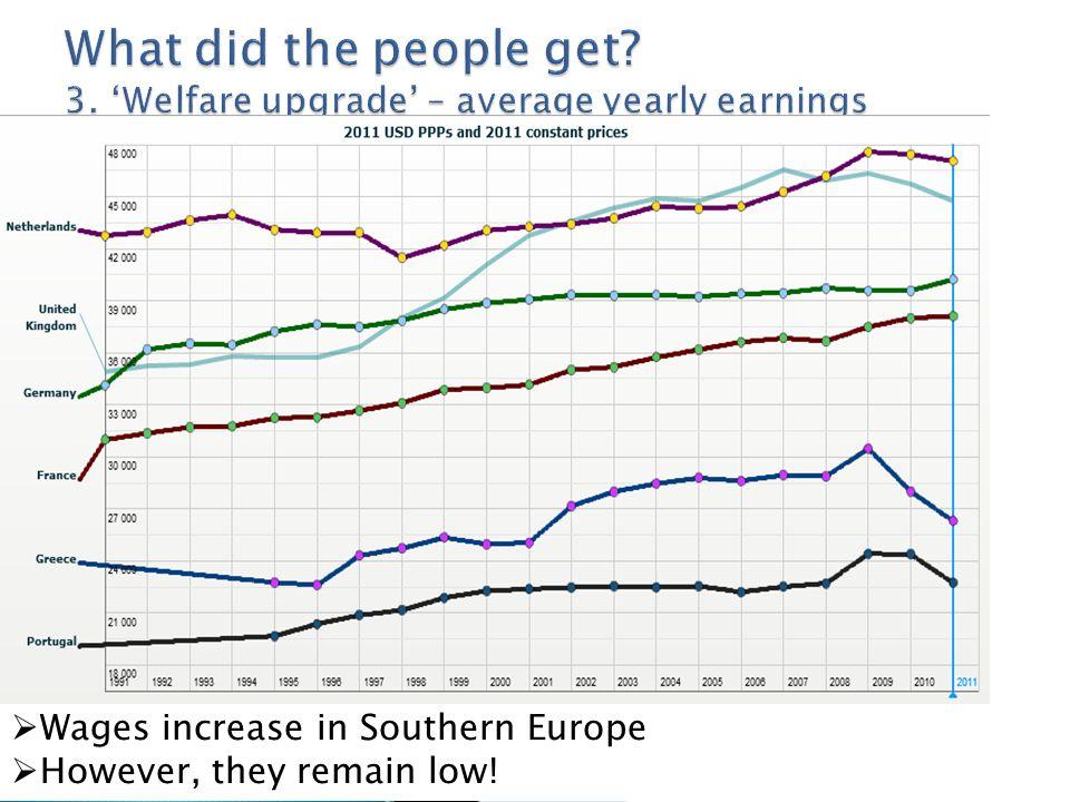 Wages increase in Southern Europe  However, they remain low!