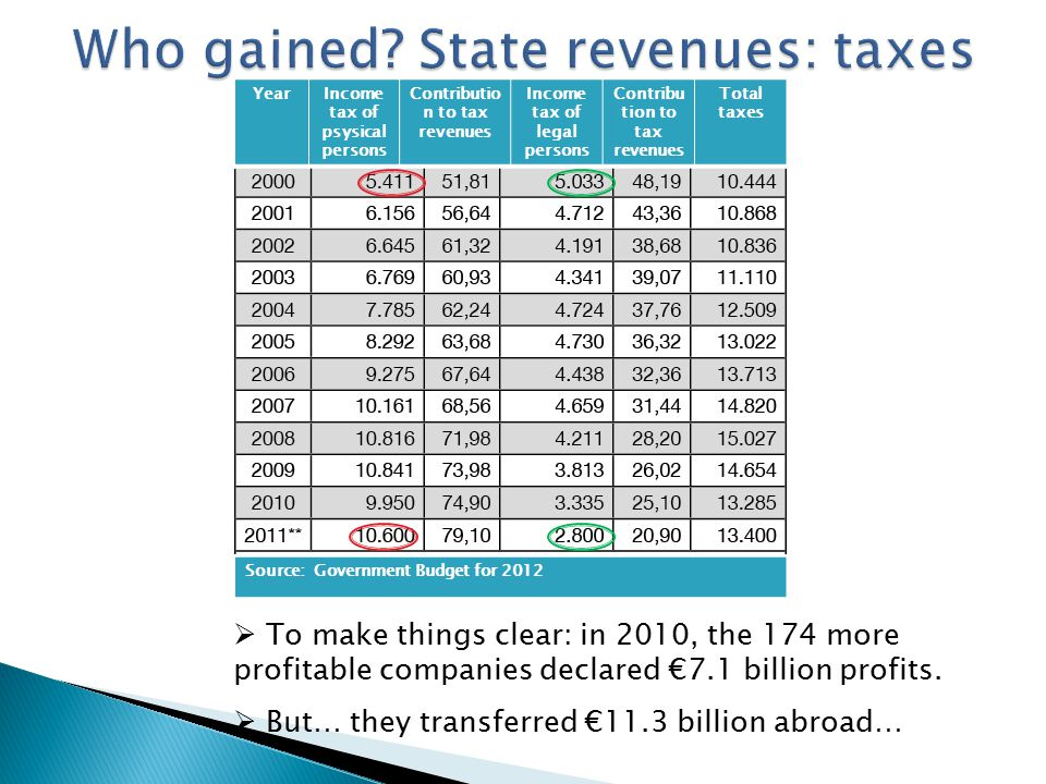 YearIncome tax of psysical persons Contributio n to tax revenues Income tax of legal persons Contribu tion to tax revenues Total taxes Source: Government Budget for 2012  To make things clear: in 2010, the 174 more profitable companies declared €7.1 billion profits.