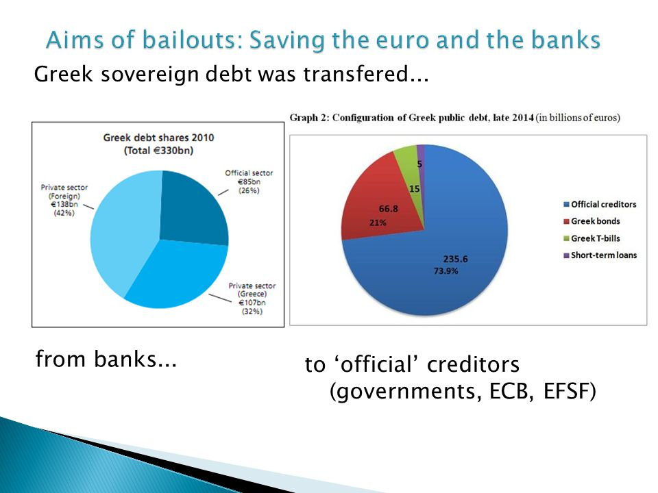 Greek sovereign debt was transfered... from banks...