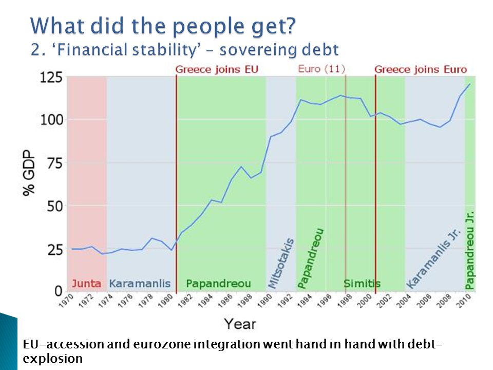 EU-accession and eurozone integration went hand in hand with debt- explosion