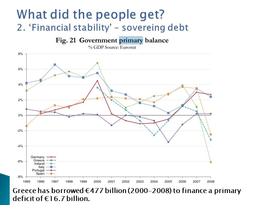  Dept: 179% of GDP – 120% before austerity  No primary surplus o Official statistics doesn't count bank subsidies in state expences o Government deficit: ~12.6% in 2014...