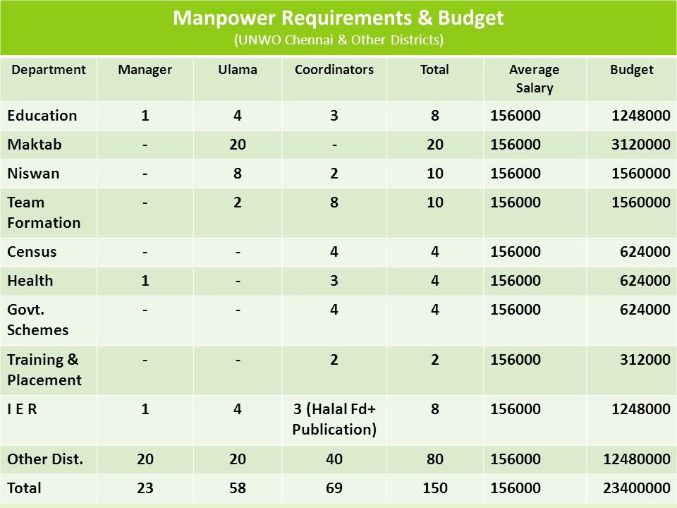 Manpower Requirements & Budget (UNWO Chennai & Other Districts) DepartmentManagerUlamaCoordinatorsTotalAverage Salary Budget Education14381560001248000 Maktab-20- 1560003120000 Niswan-82101560001560000 Team Formation -28101560001560000 Census--44156000624000 Health1-34156000624000 Govt.