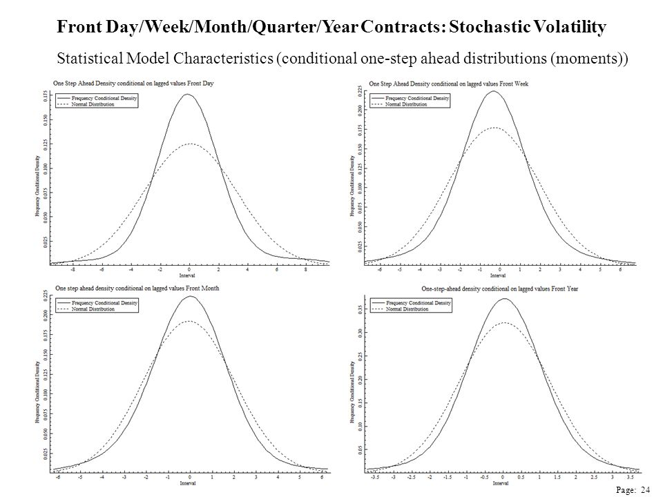 Statistical Model Characteristics (conditional one-step ahead distributions (moments)) Page: 24 Front Day/Week/Month/Quarter/Year Contracts: Stochastic Volatility
