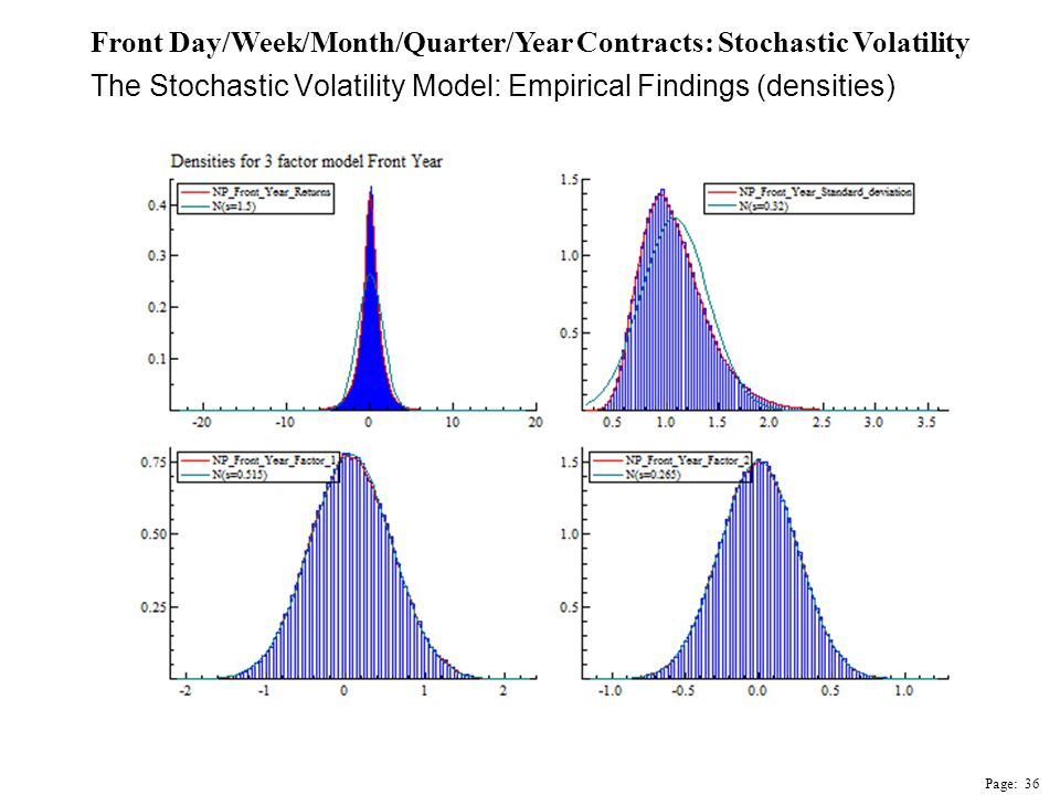The Stochastic Volatility Model: Empirical Findings (densities) Front Day/Week/Month/Quarter/Year Contracts: Stochastic Volatility Page: 36