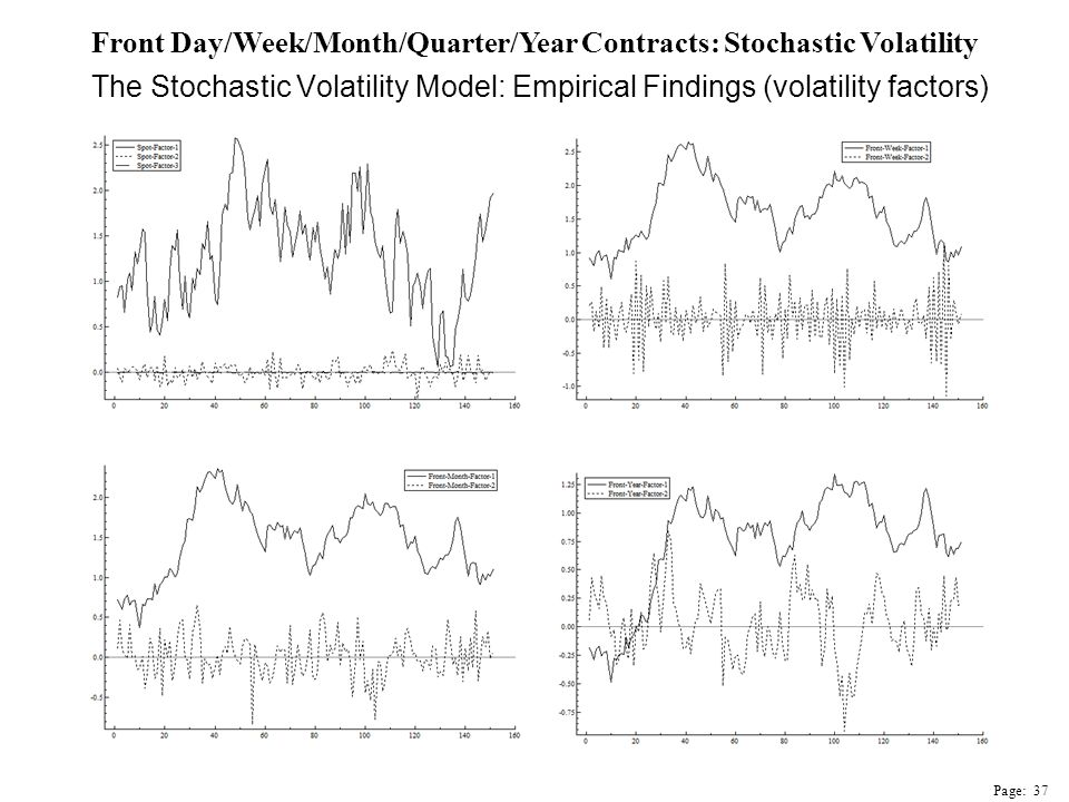 The Stochastic Volatility Model: Empirical Findings (volatility factors) Front Day/Week/Month/Quarter/Year Contracts: Stochastic Volatility Page: 37