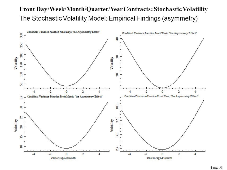 The Stochastic Volatility Model: Empirical Findings (asymmetry) Front Day/Week/Month/Quarter/Year Contracts: Stochastic Volatility Page: 38