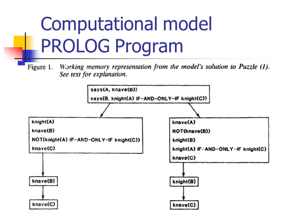 Computational model PROLOG Program